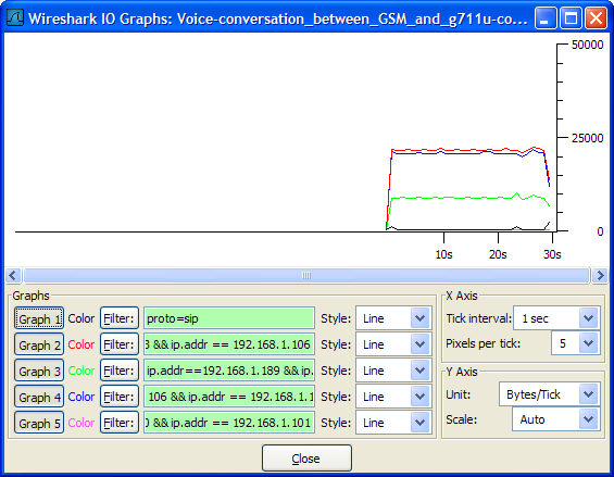 File:Wireshark-graph GSM G711 traffic Bps png - TD-er's Wiki